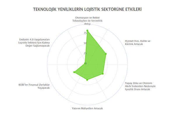 Teknolojik Yeniliklerin Lojistik Sektörüne Etkileri