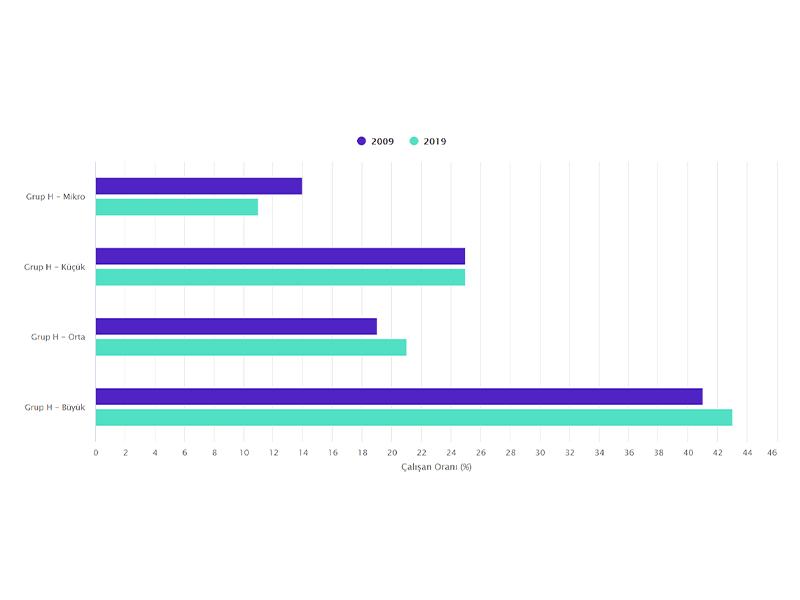 Grup H'de Şirket Büyüklüğüne Göre Çalışan Sayısı