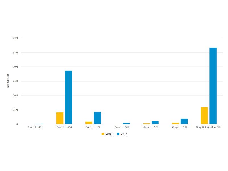 Grup H İçin Net Satışlar (2009-2019)