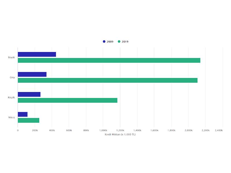 Grup H'de Şirket Büyüklüğüne Göre Kısa Vadeli Gayri Nakdi Krediler (TL)