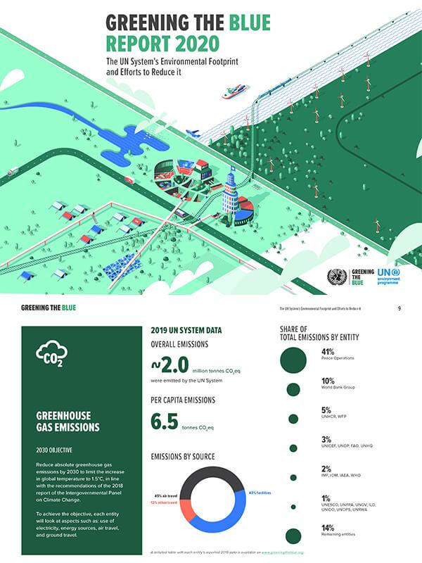 Birleşmiş Milletlerin Ekolojik Ayak İzi Azaltma Programı