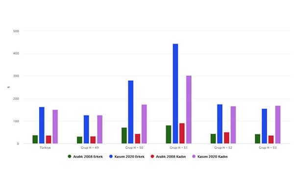ortalama-günlük-kazanc-erkek-ve-kadin