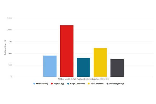 TÜFE Madd Sepeti Ortalama Fiyatlar